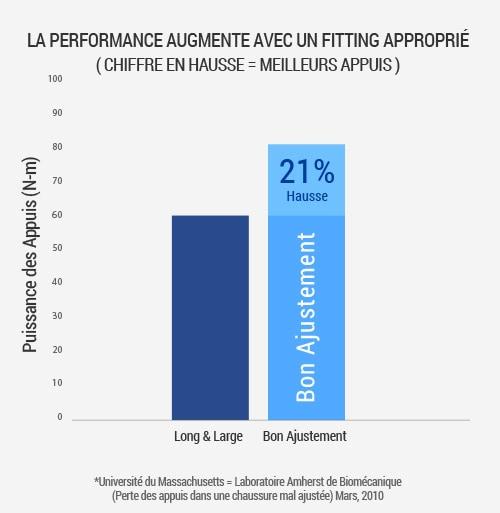 82f3b2ee08d98 Bénéficier de la bonne pointure peut améliorer l efficacité de votre swing  dans une proportion allant jusqu à 21% en comparaison du fait de porter une  ...